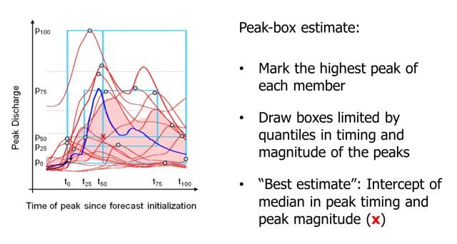 Peak-Box-Game4