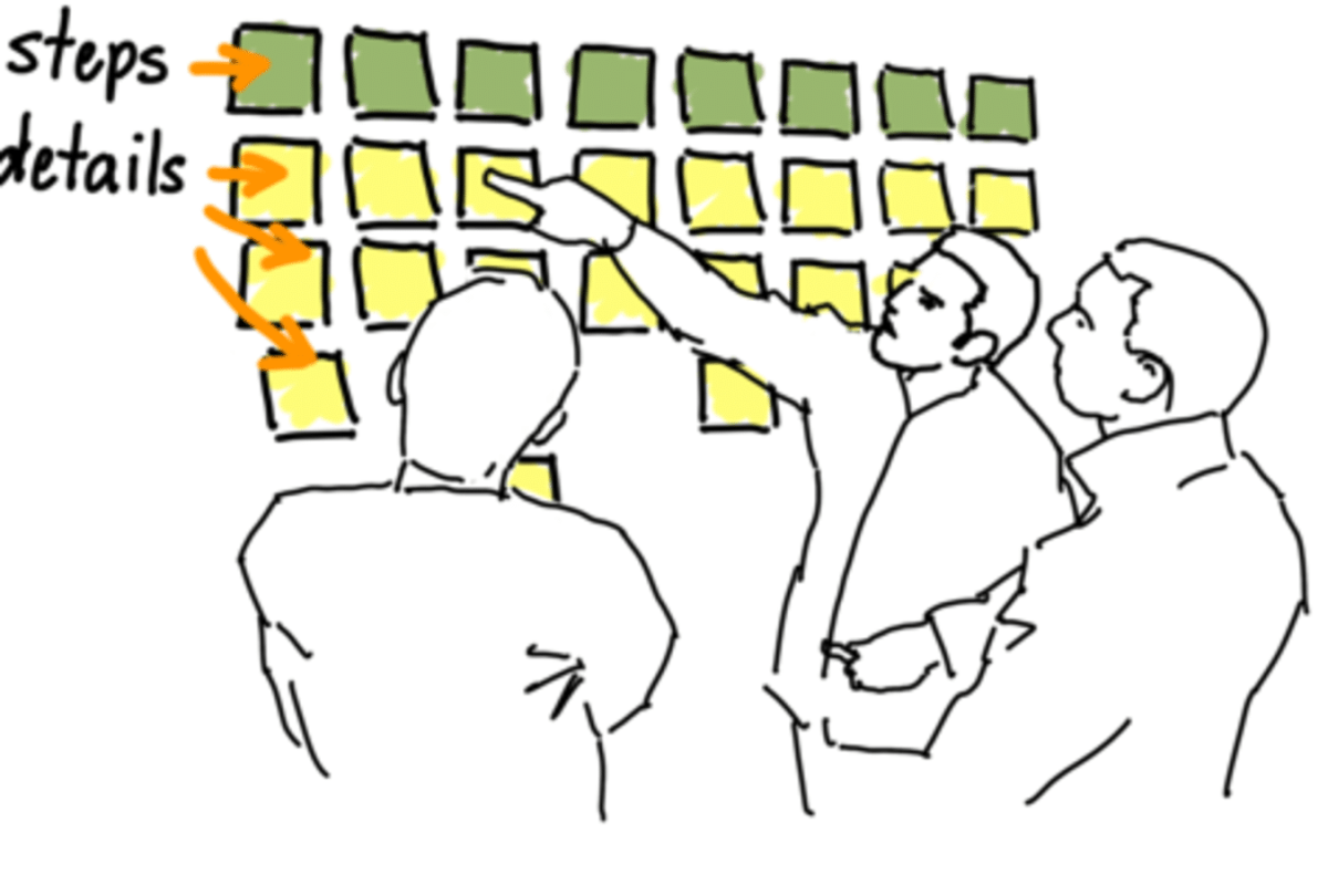 My biggest mistake when conducting User Story Mapping workshops
