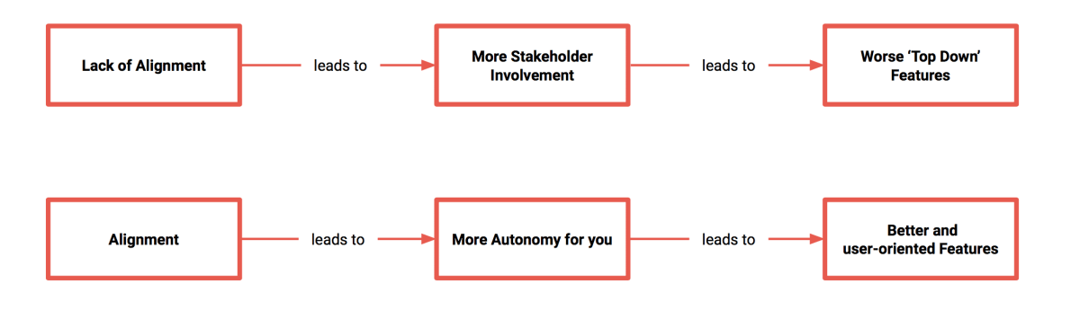 Alignment in Stakeholder Management