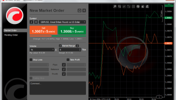 What does Stop Level mean on MT4 trading platform? | FAQ