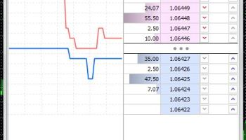 How To Open Use The Depth Of Market On Mt5 Metatrader5 Trading
