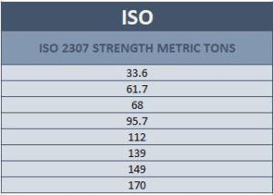 Samson Rope ISO Vulcan ETOP Spec Chart