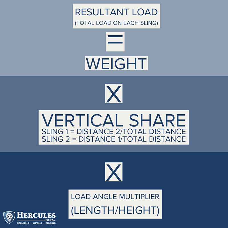 how-to-calculate-load-weight-rigging-hercules-slr