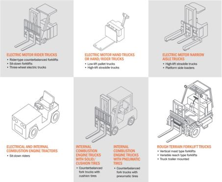 classes of forklifts