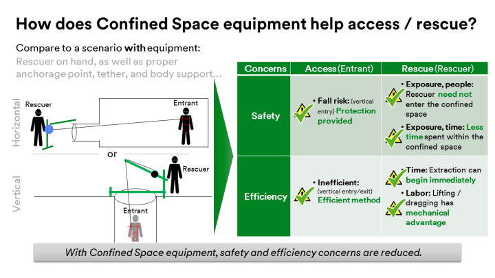confined space access, hercules securing, lifting and rigging