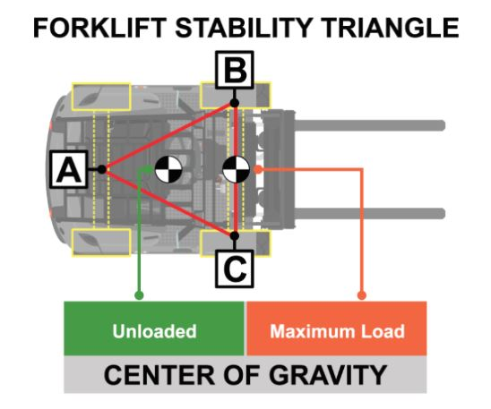 forklift driving stability triangle diagram