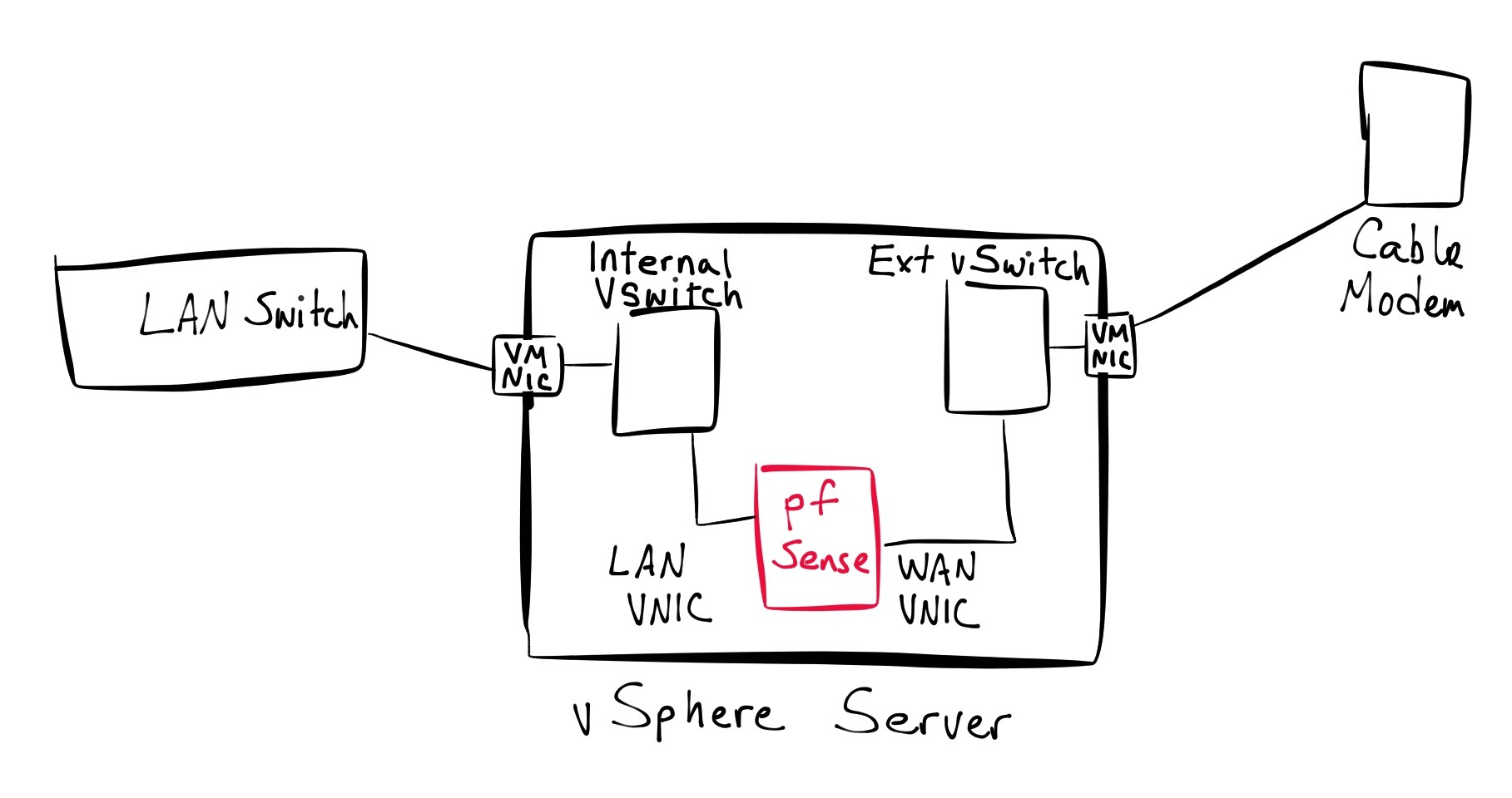 mpls network diagram visio 1992 ford ranger fuse box wiring ospf