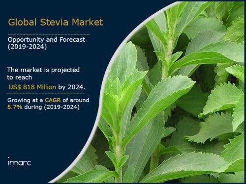 IMARC global stevia market report