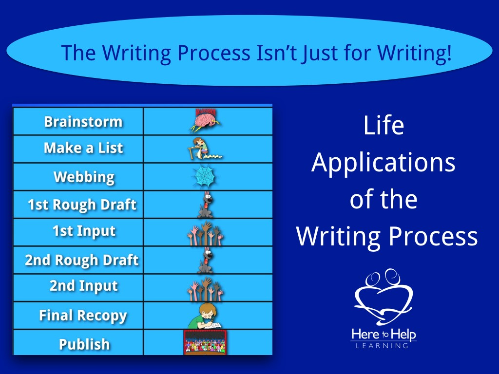 Life Applications Of The Writing Process Brainstorm Here