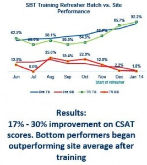Lowest performers outperformed the site average after training.