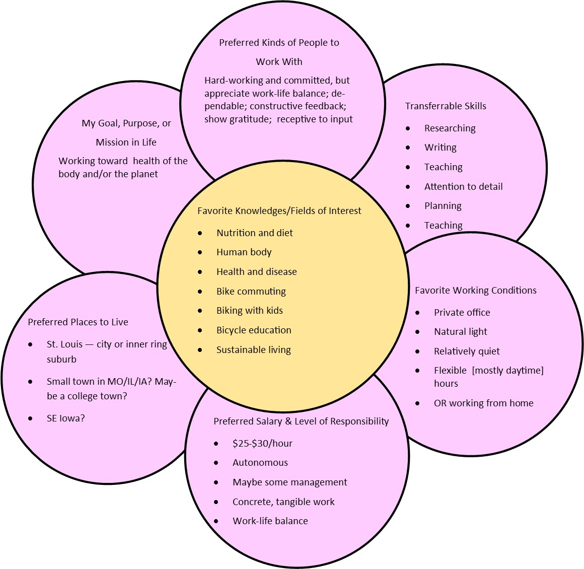 35 What Color Is Your Parachute Flower Diagram