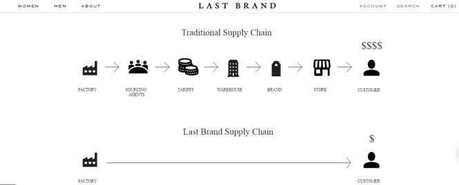 Last Brand Supply Chain