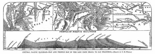 Profile of the Pacific Railroad, 1867, via Wikimedia, public domain.