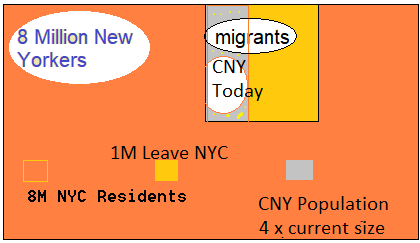 NYC Climate Change Migration Housing for NYC's Climate Refugees