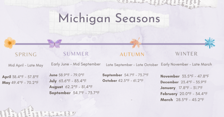When is the best time to visit Michigan? What is the weather like in Michigan month to month. Spring, Summer, Fall, Winter