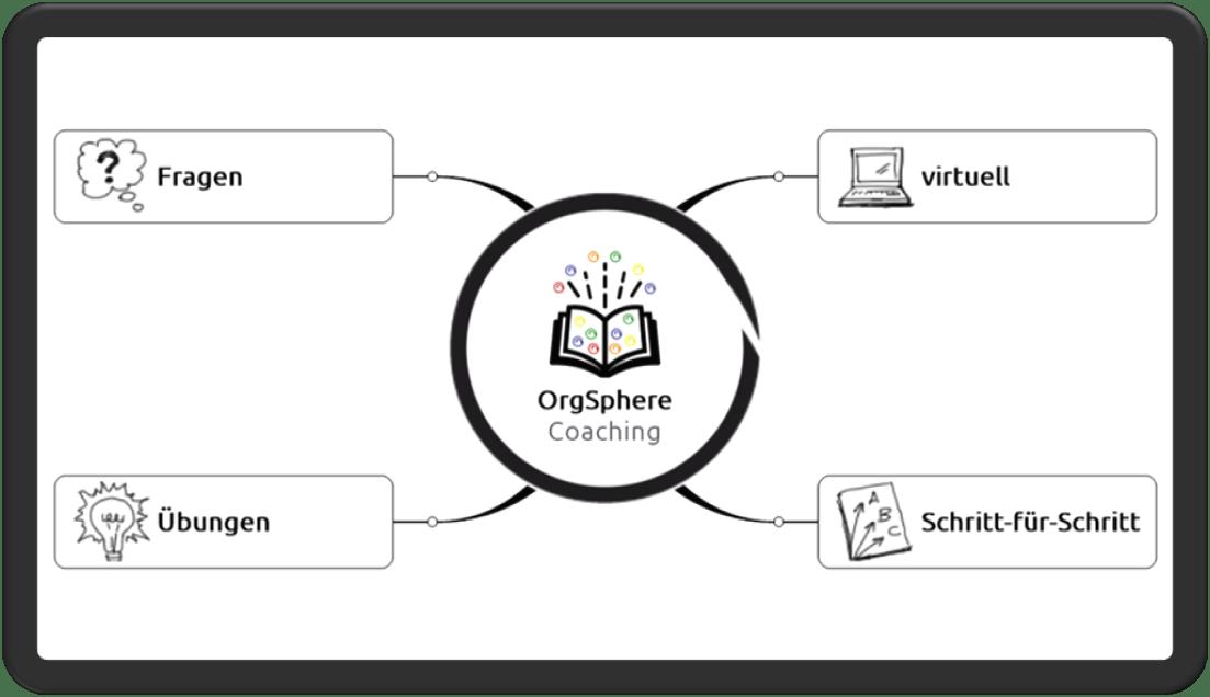 Map OrgSphere Coaching