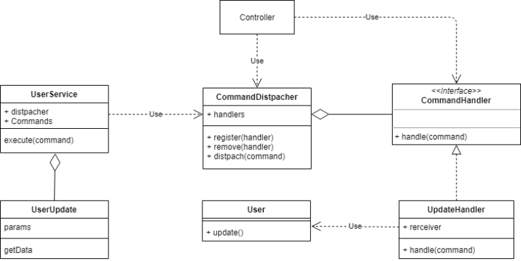 Solución usando el command dispatcher