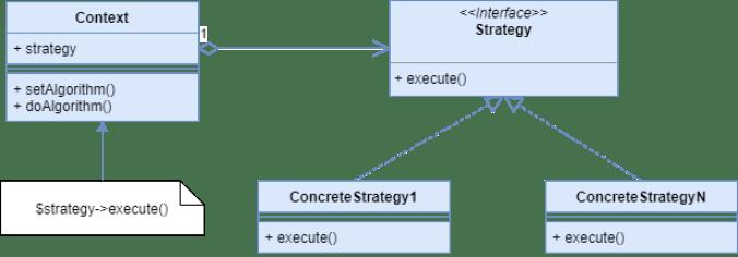 Patrón Strategy