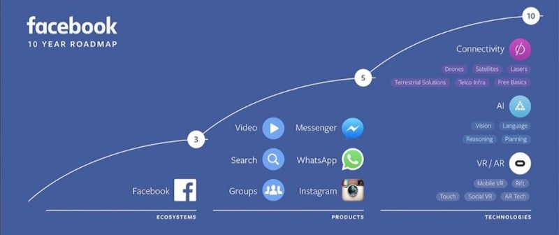 facebook-f8-roadmap-990x416