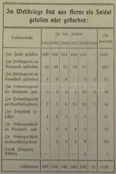 Statistik der Stadt Herne, 1922