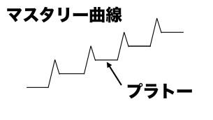 マスタリー曲線