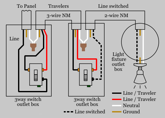 Switches and Sockets for Residential and Commercial Use