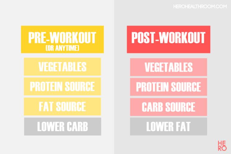 Healthy-Eating Habits Food Combining