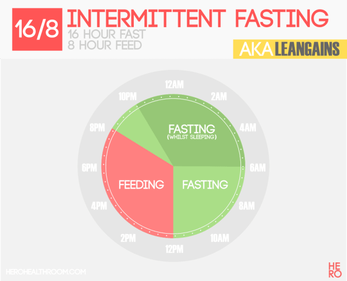 Intermittent Fasting Healthy Eating