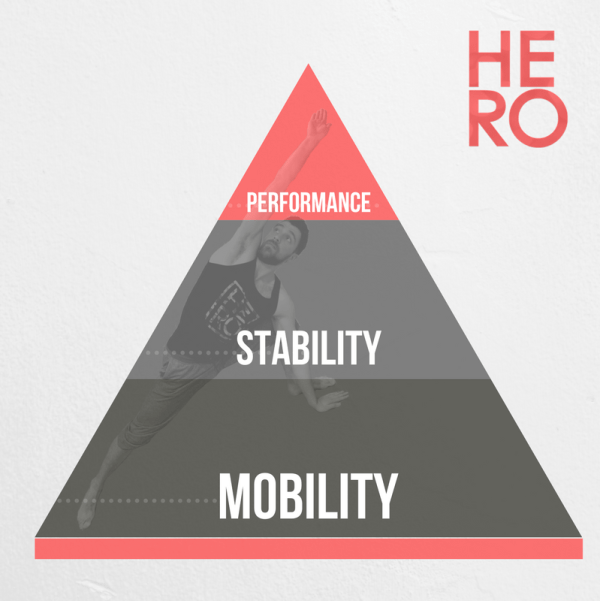 THE HERO Performance pyramid: Mobility, Stability, Performance