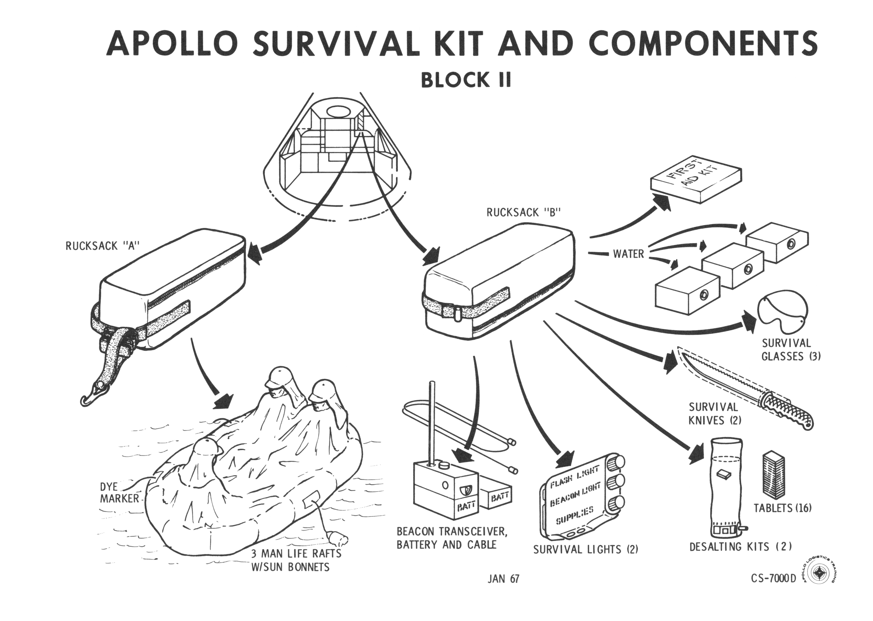 Apollo Survival Kit