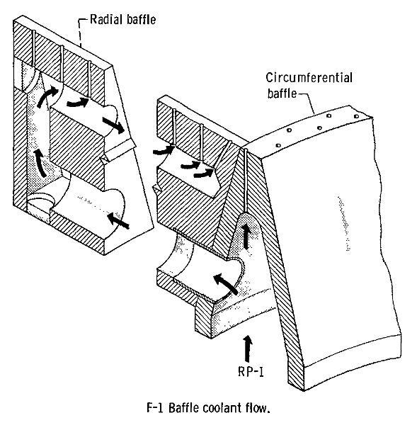 F-1 Engine Injector Baffles