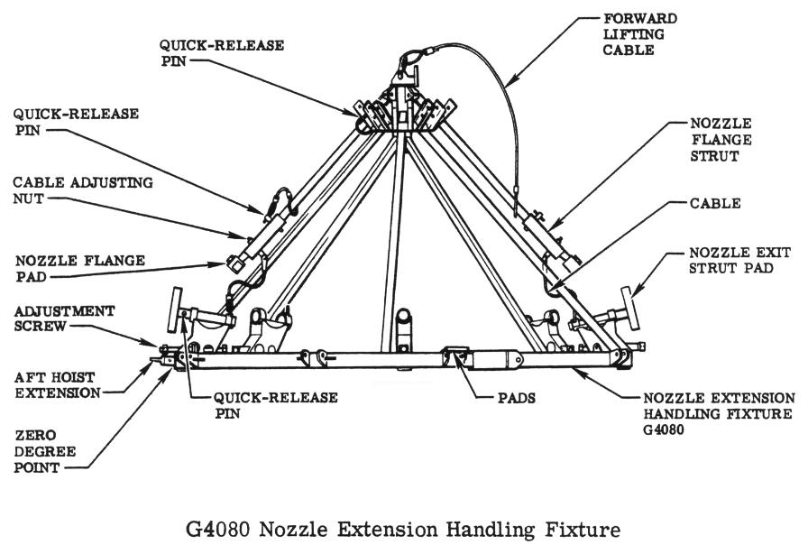 F-1 Engine G4080 Nozzle Extension Handling Fixture