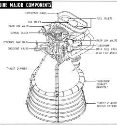 f 1 rocket engine diagram with callouts f 1 engine major components  [ 4173 x 3492 Pixel ]