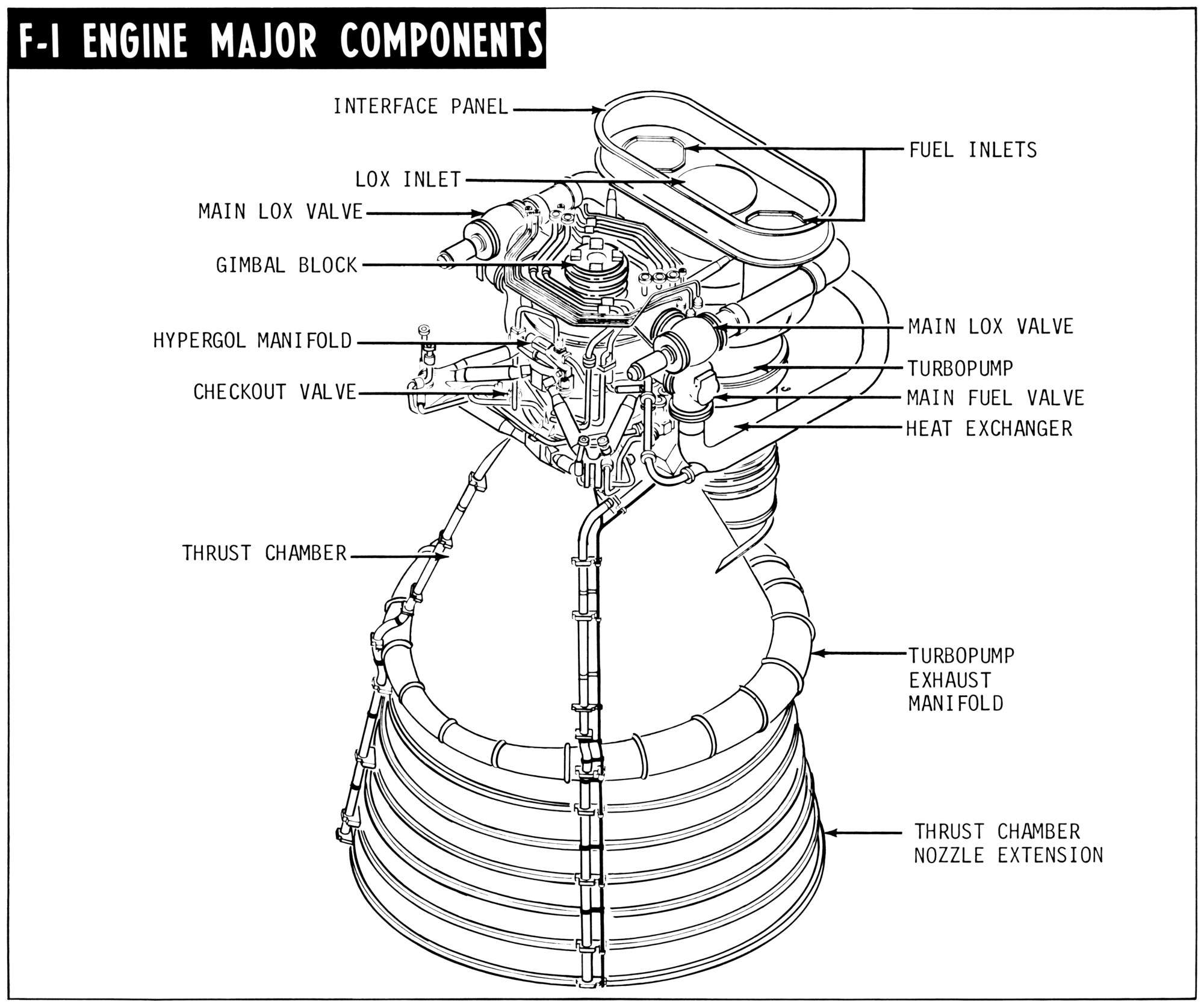 hight resolution of f 1 rocket engine diagram with callouts f 1 engine major components
