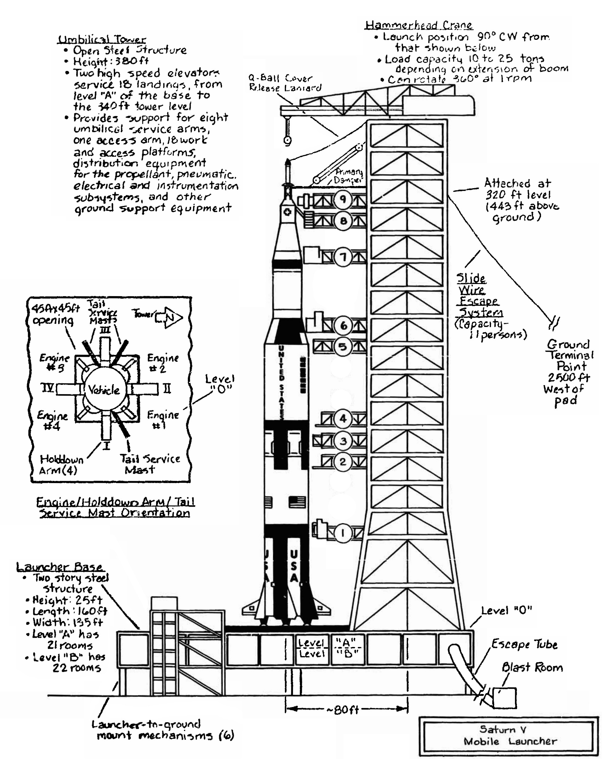 Launch Umbilical Tower Lut Mobile Launcher