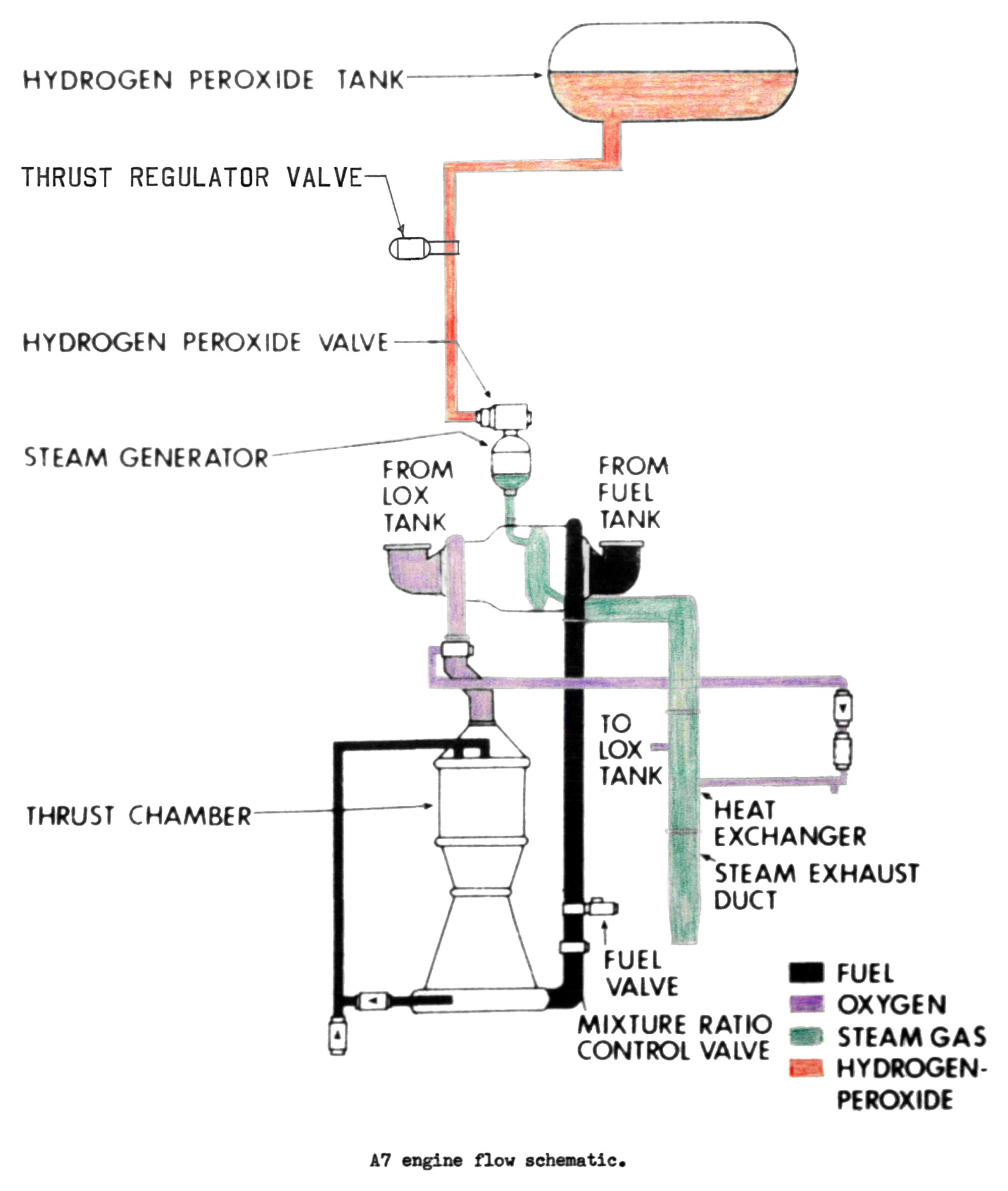 hight resolution of redstone missile a 7 rocket engine flow schematic