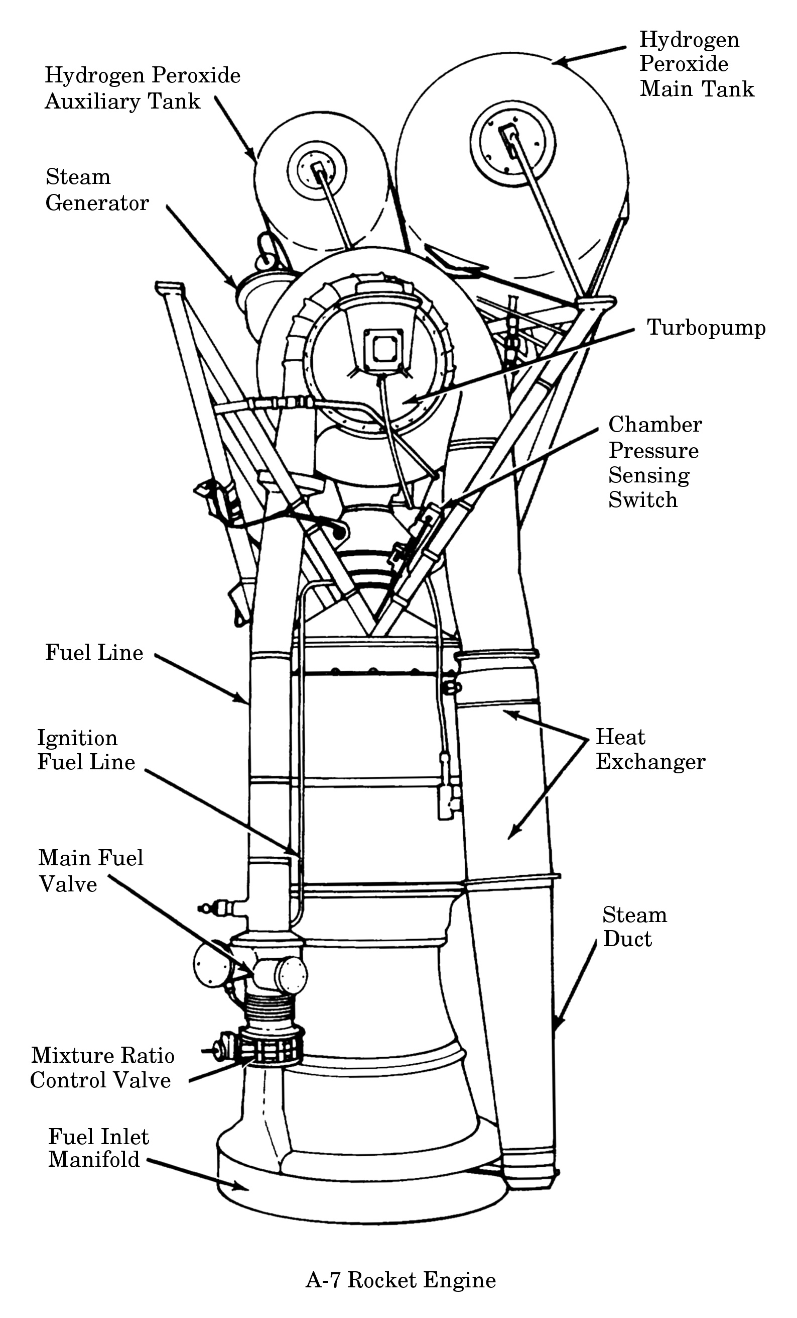 Liquid Rocket Motor Design