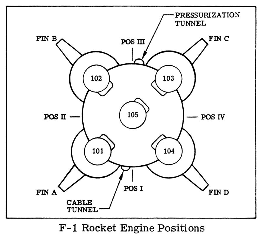 S-IC Positions