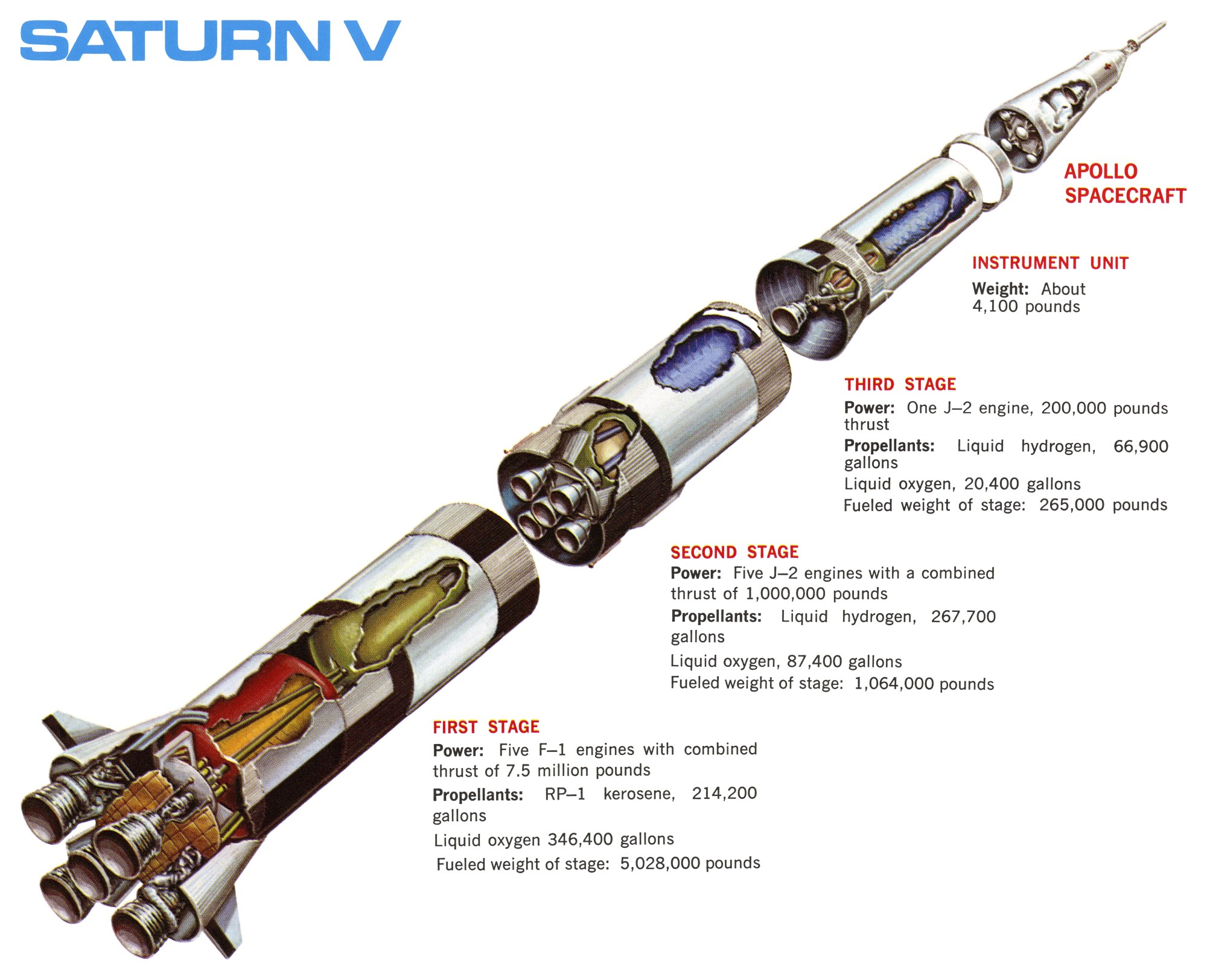 hight resolution of cut away saturn v launch vehicle diagram with the stages called out