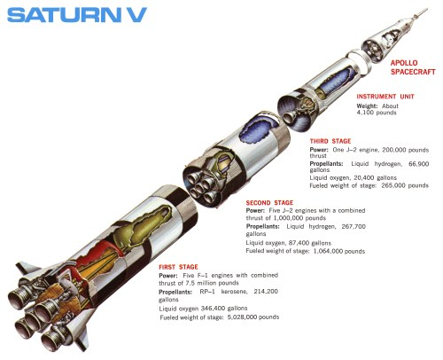 small resolution of cut away saturn v launch vehicle diagram with the stages called out