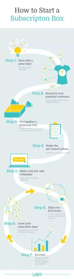 How to start a subscription box infograph-subscription-info