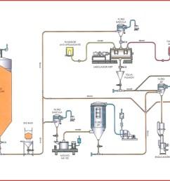 crystalline sugar treatment plant  [ 1158 x 780 Pixel ]