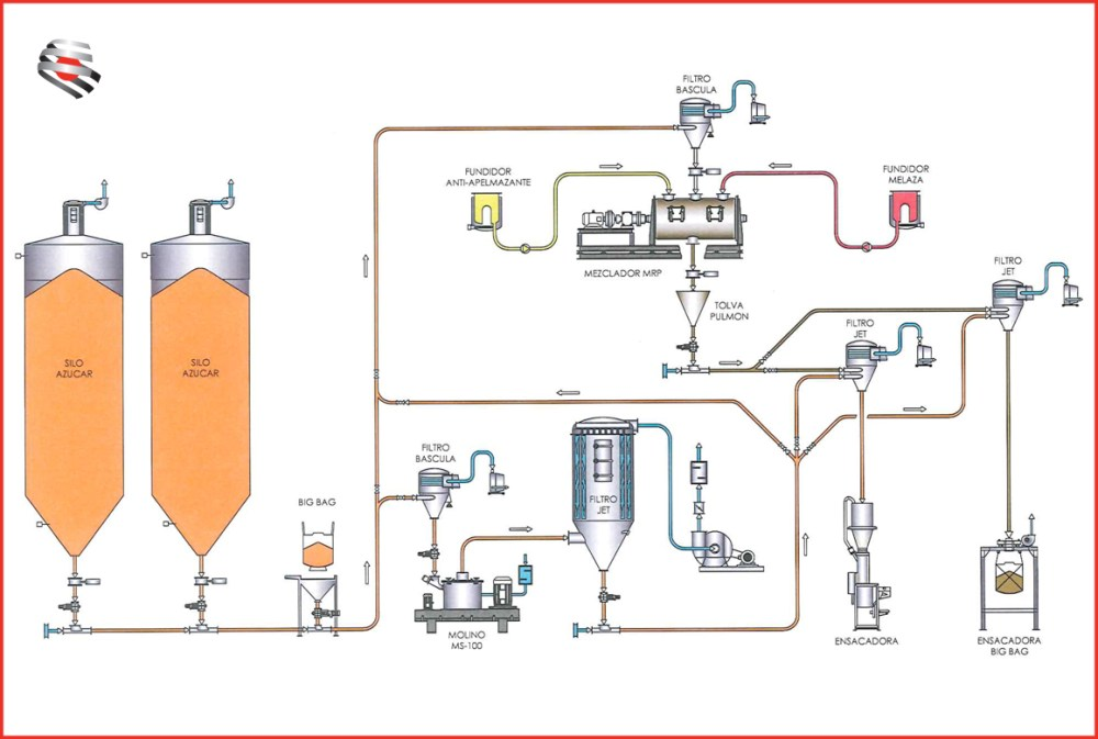 medium resolution of crystalline sugar treatment plant