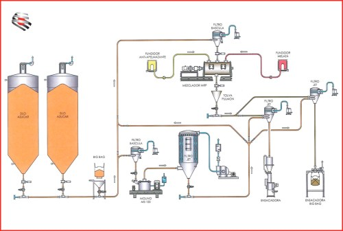 small resolution of crystalline sugar treatment plant
