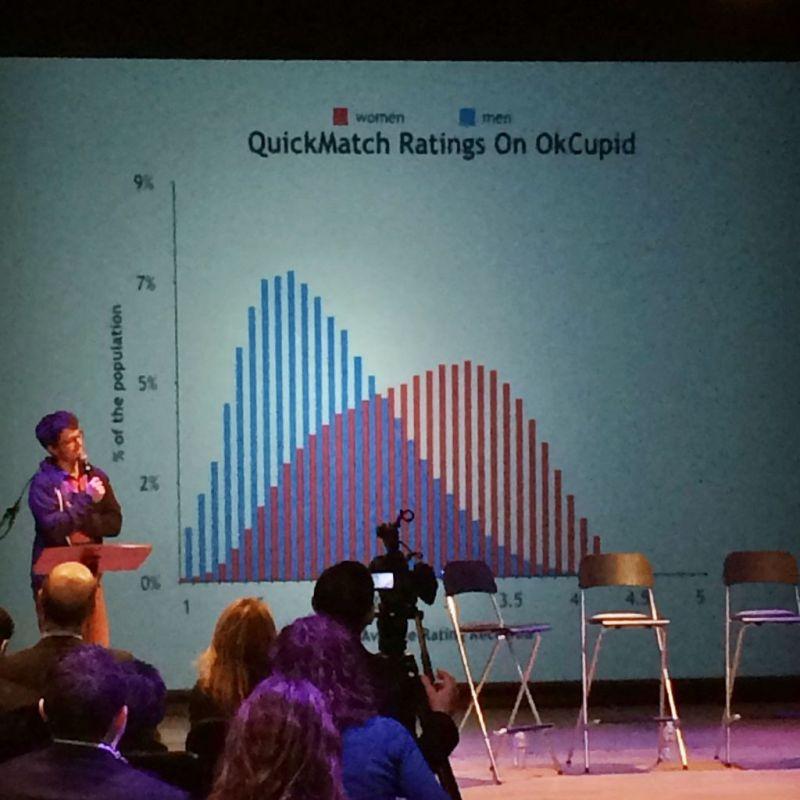 Christian Rudder OkCupid Dataclysm