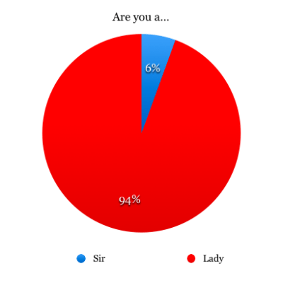 Gender of Her Philly Reader