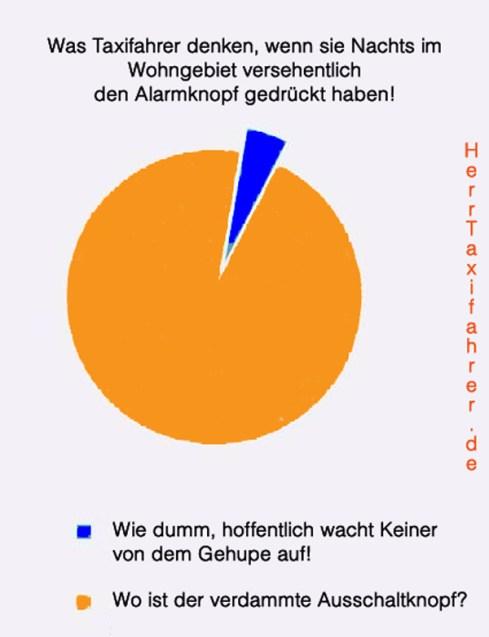 Etwas Statistik!