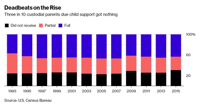 National child support chart
