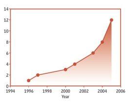 Les OGM dans l'impasse