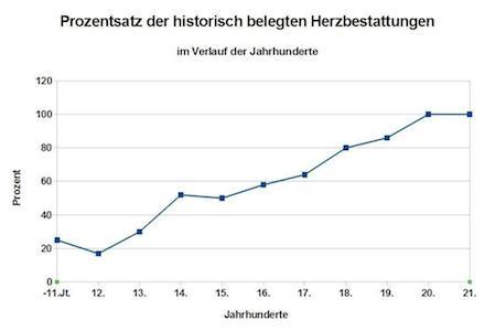 Prozentsatz der historisch belegten Herzbestattungen im Laufe der Jahrhunderte